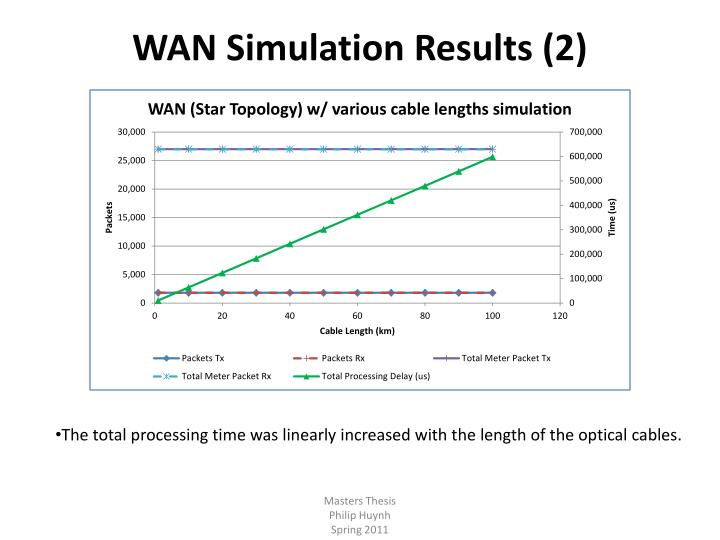 WAN Simulation Results (2)