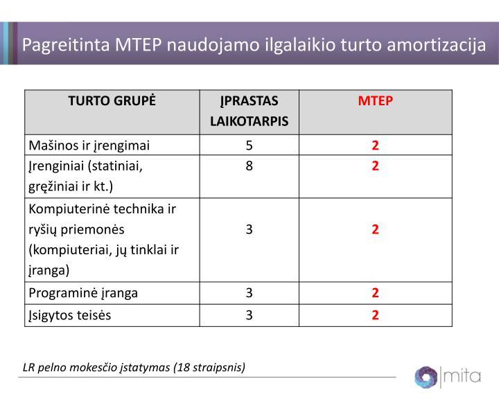 Pagreitinta MTEP naudojamo ilgalaikio turto amortizacija