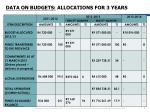 data on budgets allocations for 3 years