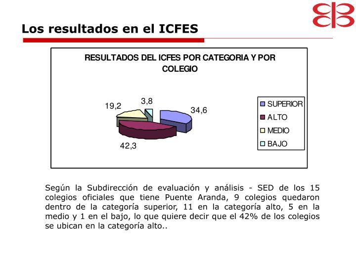 Los resultados en el ICFES