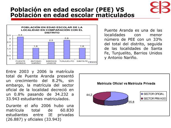 Población en edad escolar (PEE) VS Población en edad escolar maticulados