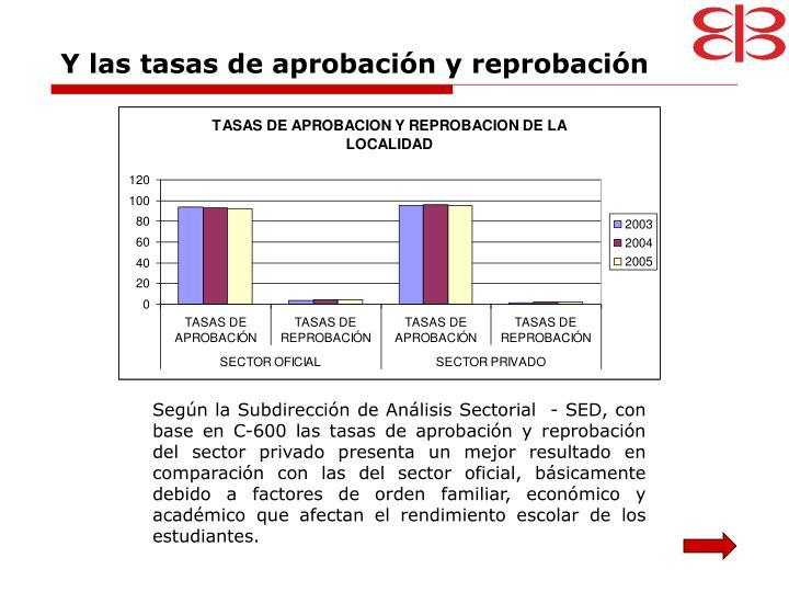 Y las tasas de aprobación y reprobación