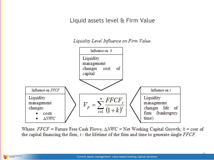 Liquid assets level & Firm Value