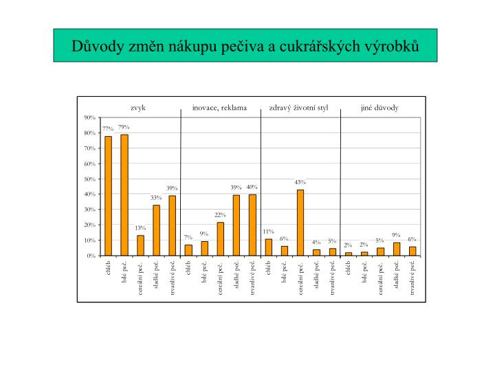 Důvody změn nákupu pečiva a cukrářských výrobků