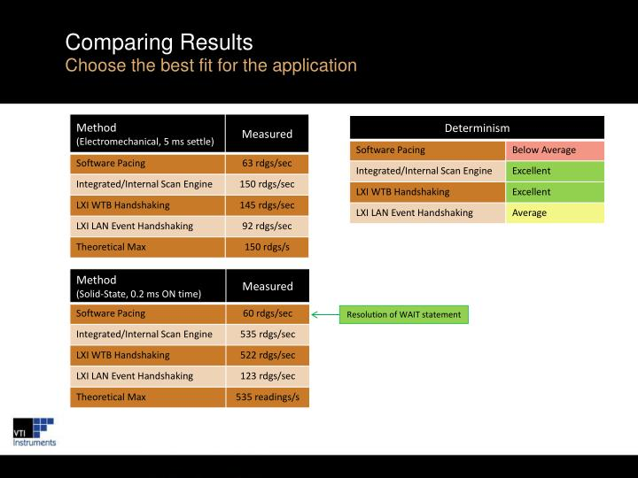 Comparing Results