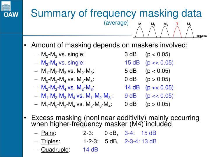 Summary of frequency masking data