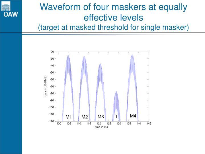 Waveform of four maskers at equally effective levels