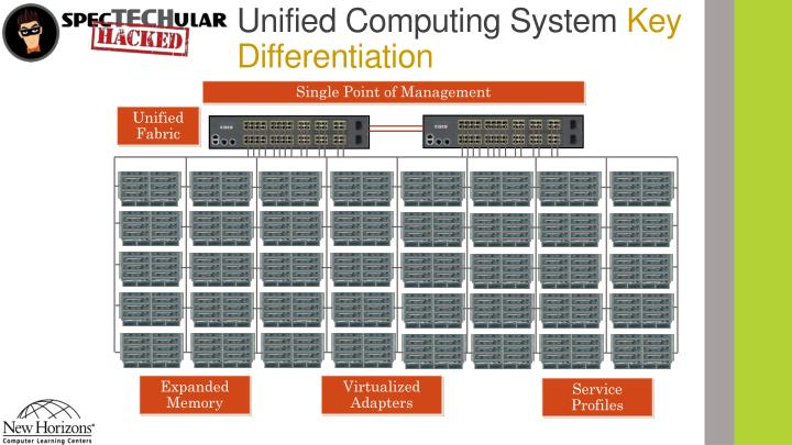 Unified Computing System