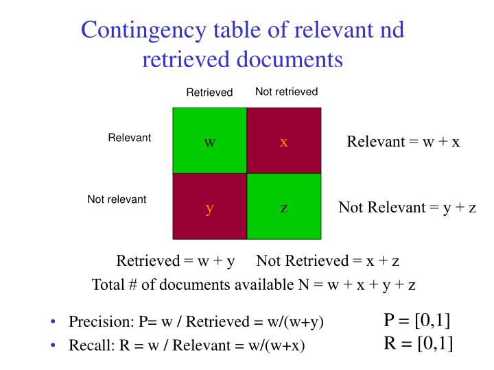 Contingency table of relevant nd retrieved documents