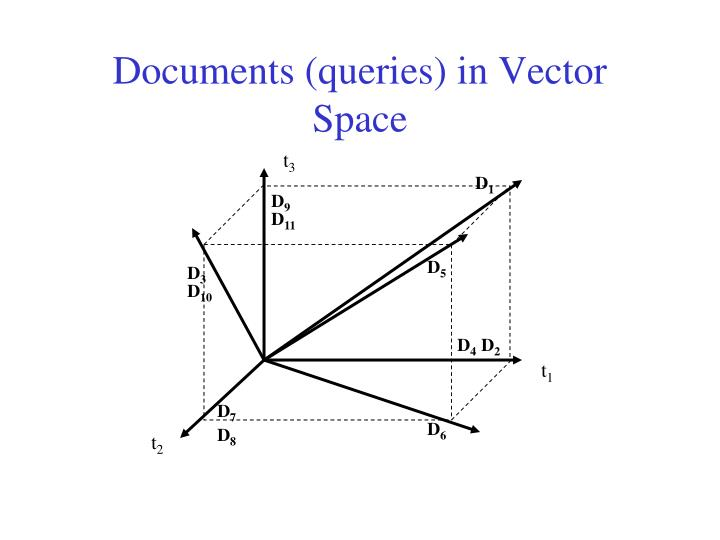 Documents (queries) in Vector Space