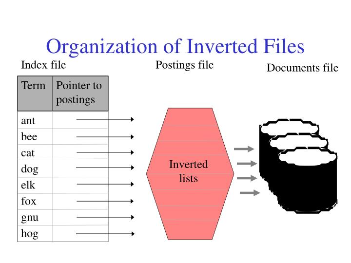 Organization of Inverted Files