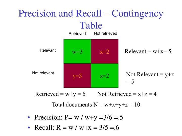 Precision and Recall – Contingency Table