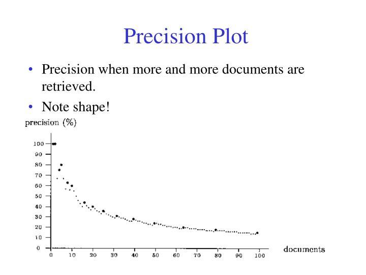 Precision Plot