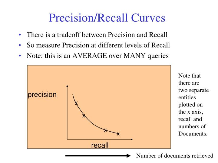 There is a tradeoff between Precision and Recall