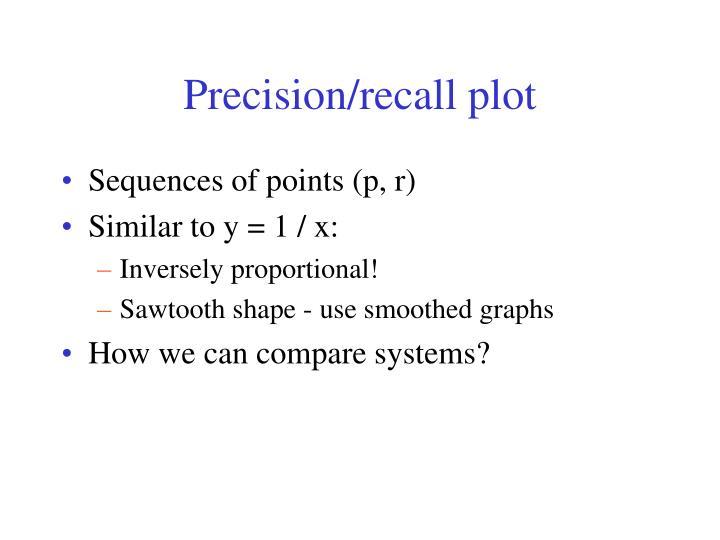 Precision/recall plot