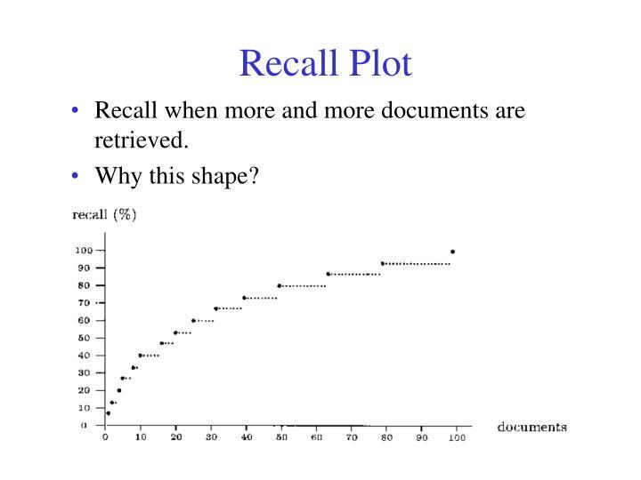 Recall Plot
