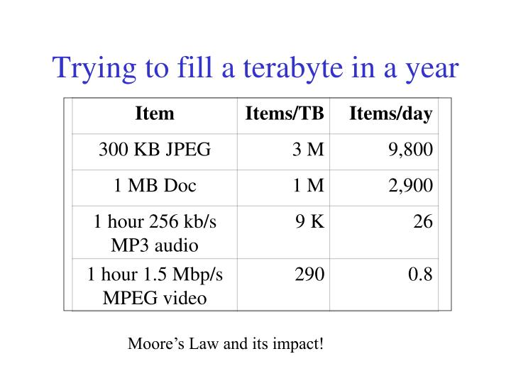 Trying to fill a terabyte in a year