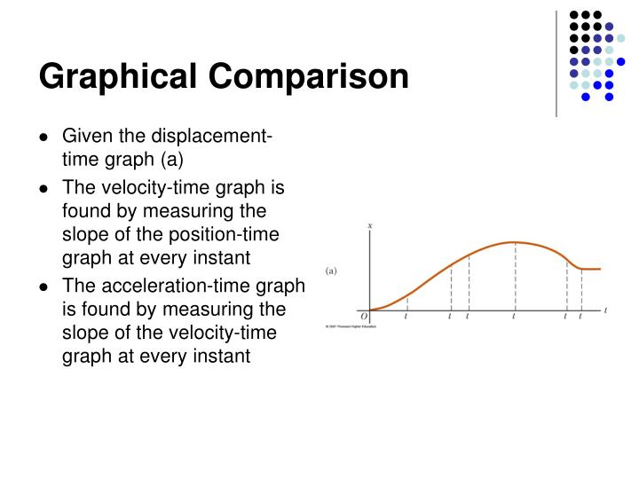 Graphical Comparison