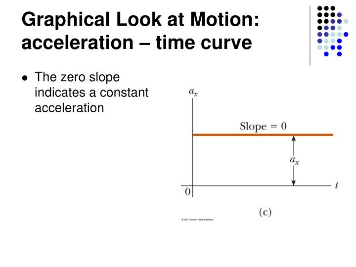 Graphical Look at Motion: acceleration – time curve