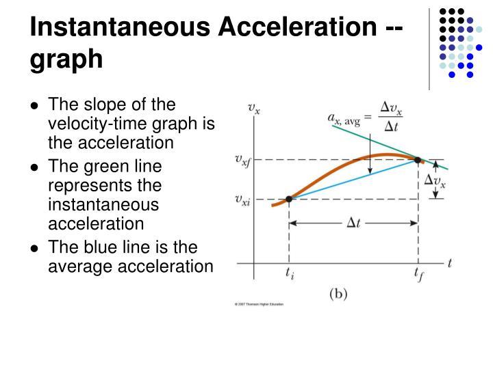 Instantaneous Acceleration -- graph
