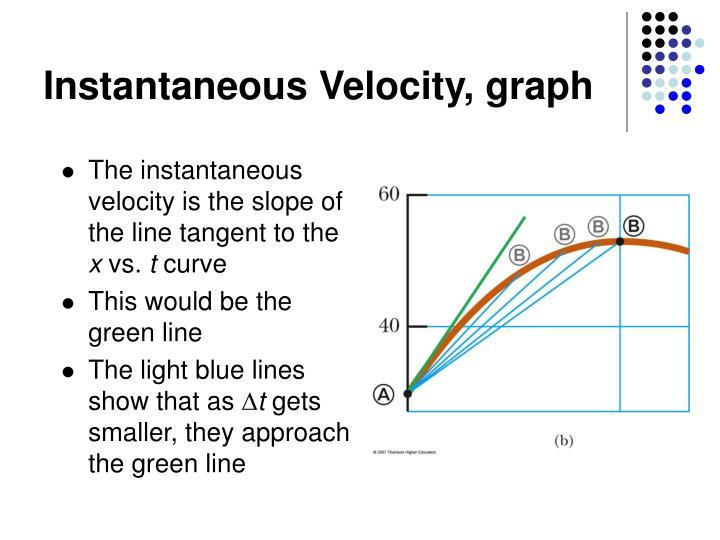 Instantaneous Velocity, graph