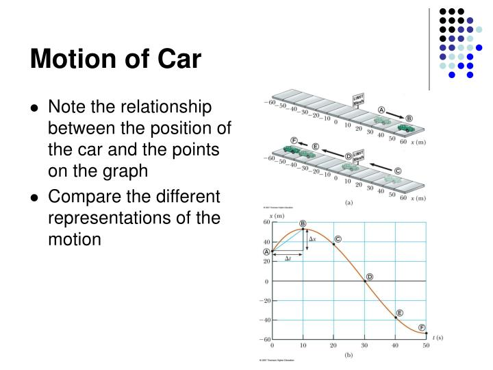 Motion of Car