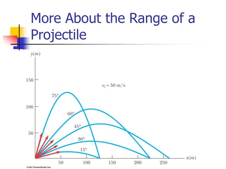 More About the Range of a Projectile