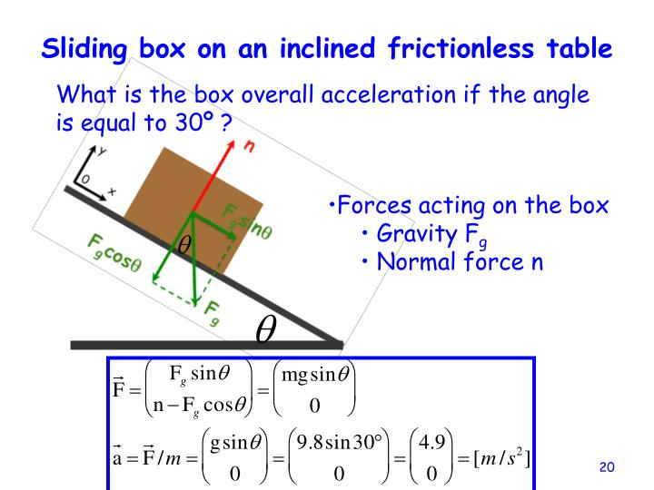 Sliding box on an inclined frictionless table