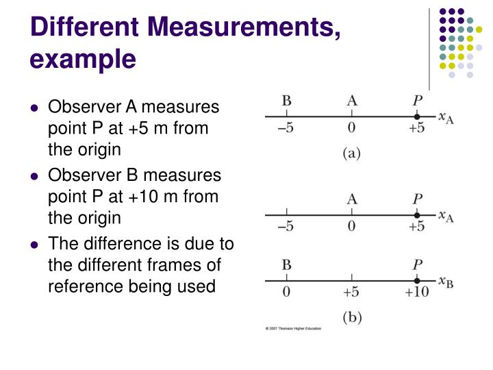 Different Measurements, example