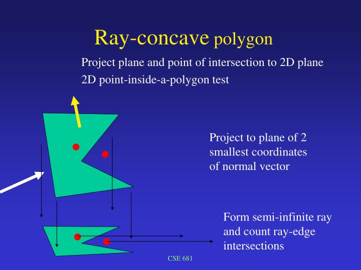 Ray-concave