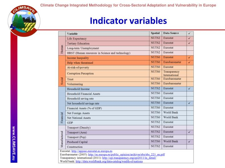Indicator variables