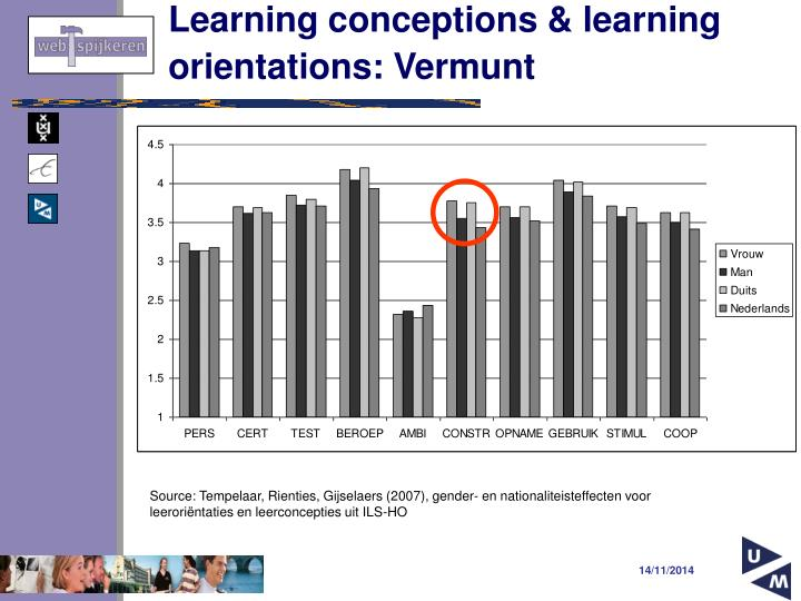 Learning conceptions & learning orientations: Vermunt