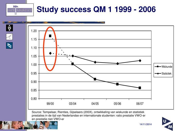Study success qm 1 1999 2006