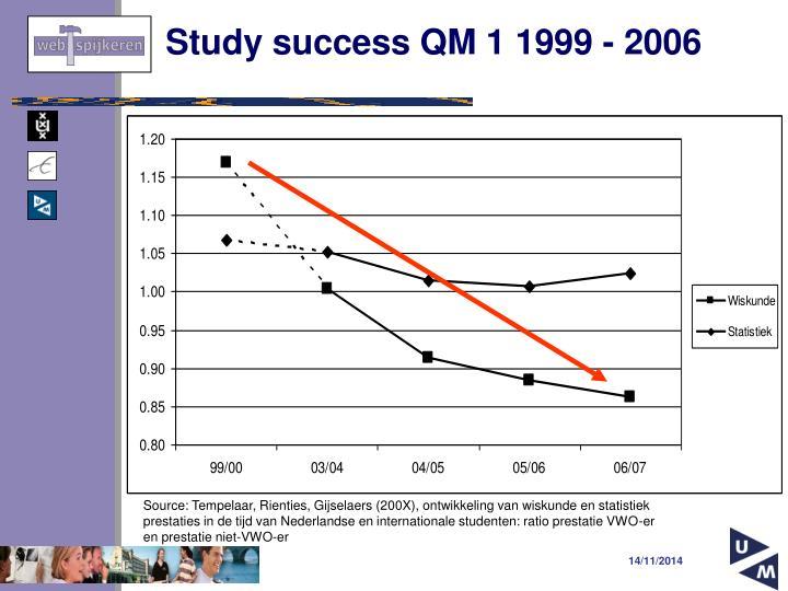 Study success QM 1 1999 - 2006