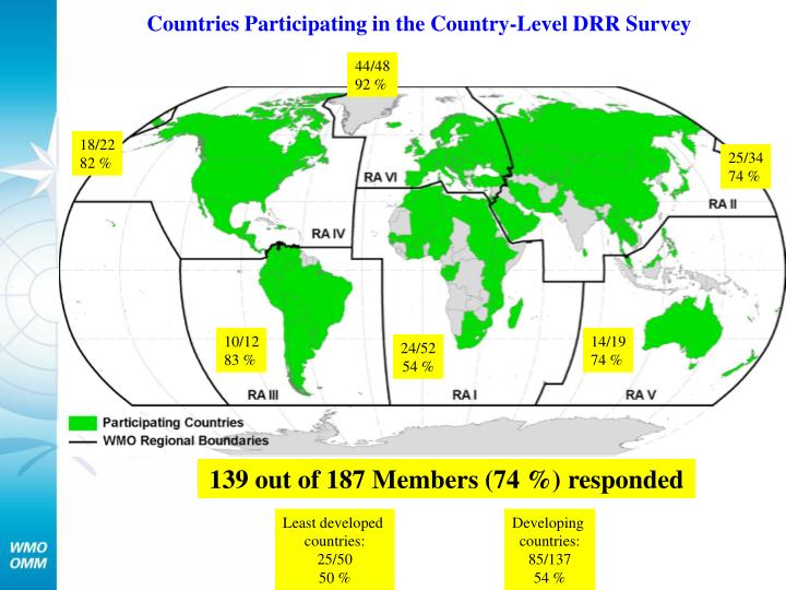 Countries Participating in the Country-Level DRR Survey