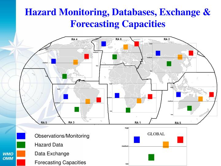 Hazard Monitoring, Databases, Exchange & Forecasting Capacities