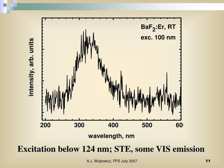 Excitation below 124 nm; STE, some VIS emission