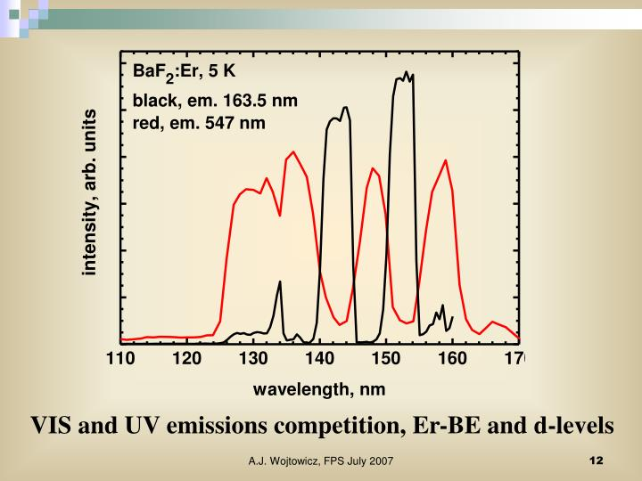 VIS and UV emissions competition, Er-BE and d-levels