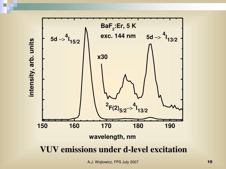 VUV emissions under d-level excitation