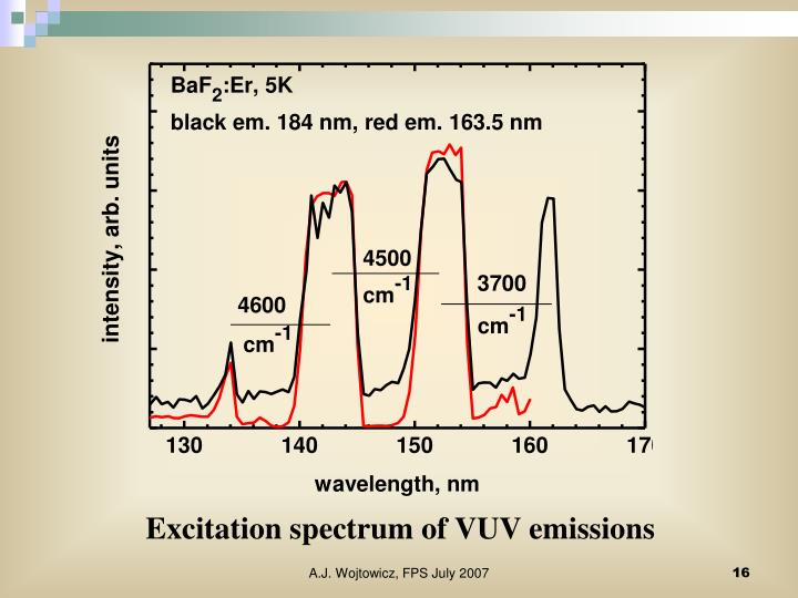 Excitation spectrum of VUV emissions