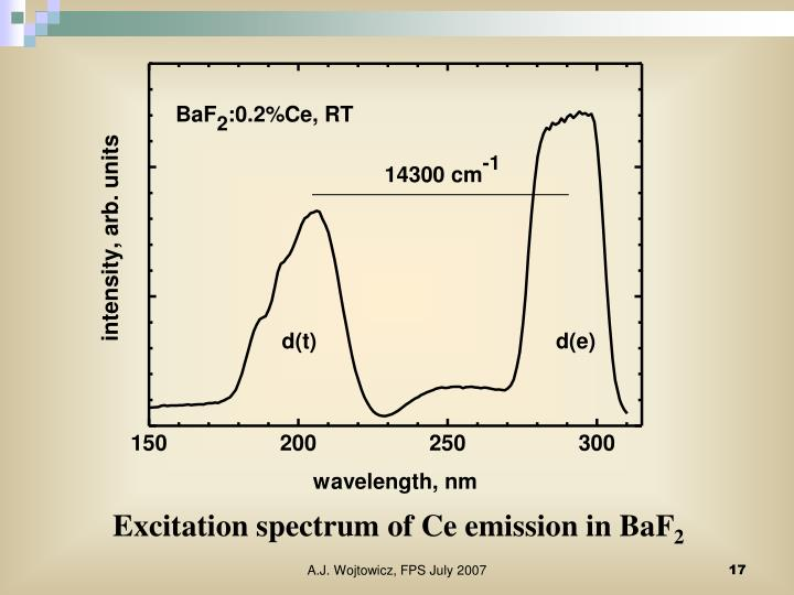 Excitation spectrum of Ce emission in BaF