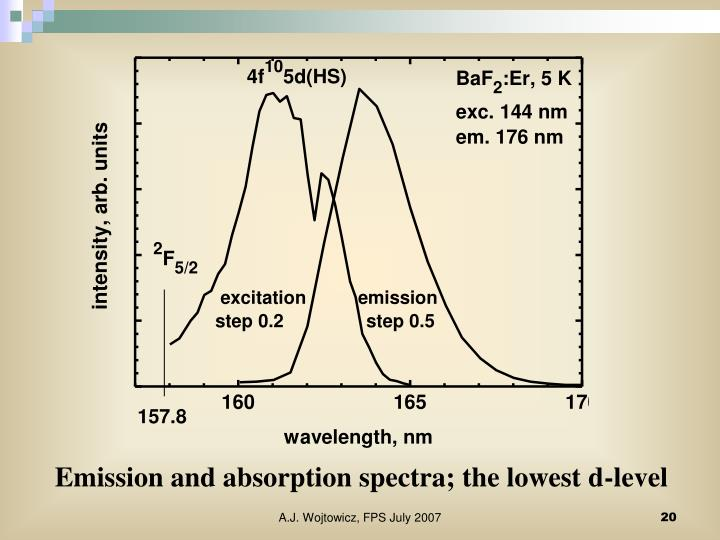 Emission and absorption spectra; the lowest d-level