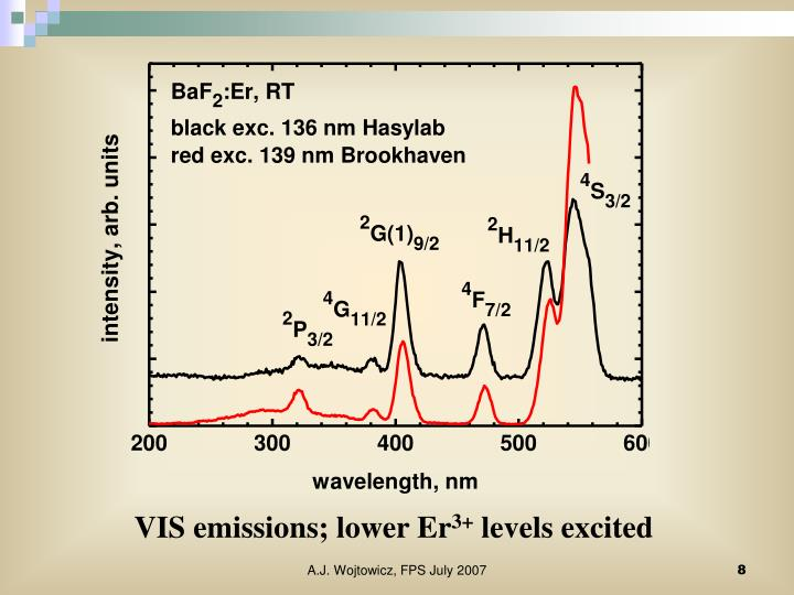 VIS emissions; lower Er
