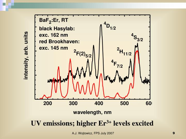 UV emissions; higher Er