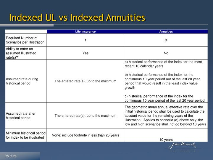 Indexed UL vs Indexed Annuities