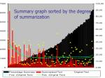 summary graph sorted by the degree of summarization