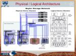 physical logical architecture