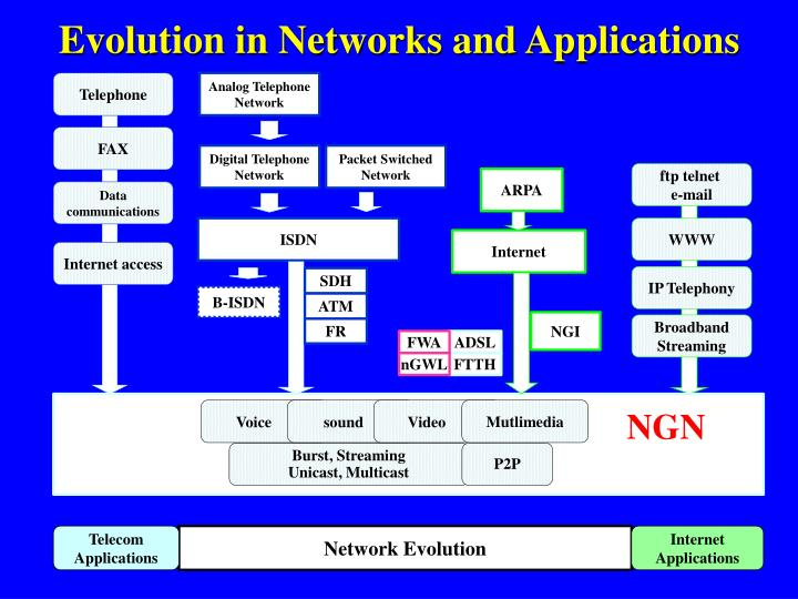 Evolution in Networks and Applications