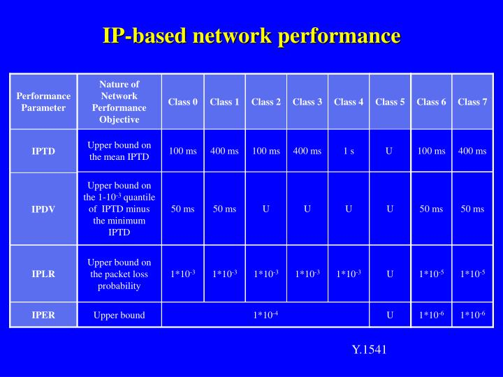 IP-based network performance