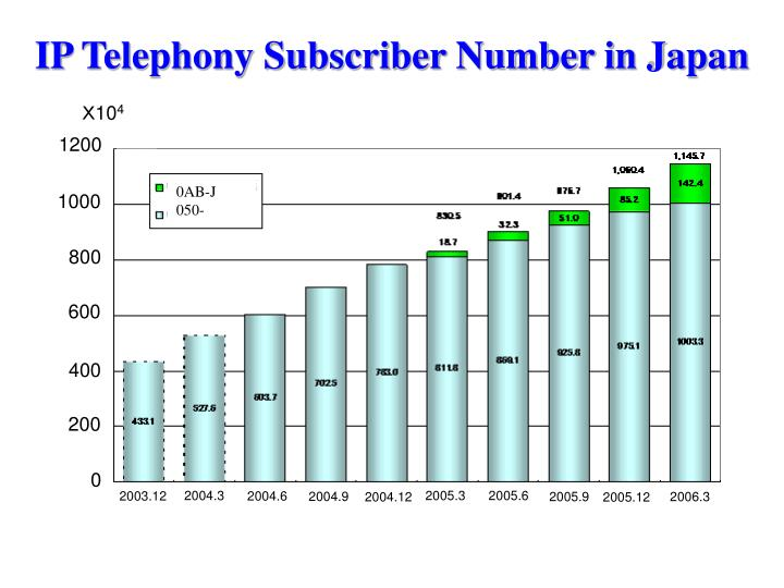 Ip telephony subscriber number in japan